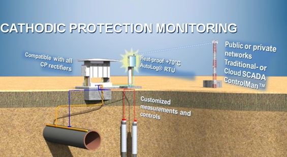 CP Remote Monitoring System